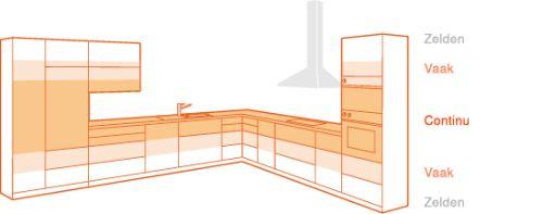 VRI interieur werkniveau in de keuken